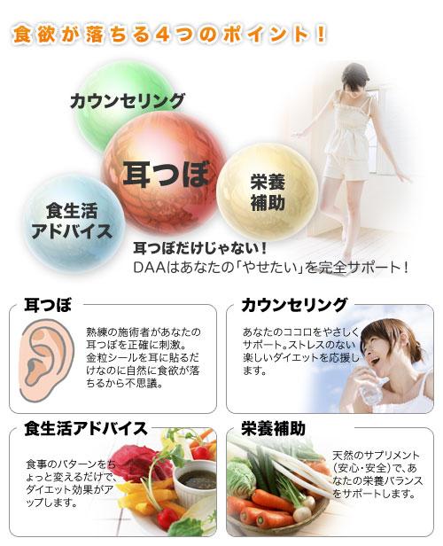 食欲が落ちる4つのポイント 耳つぼ カウンセリング 食生活アドバイス 栄養補助